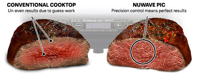 NuWave PIC - Precise Temperature Control means better results